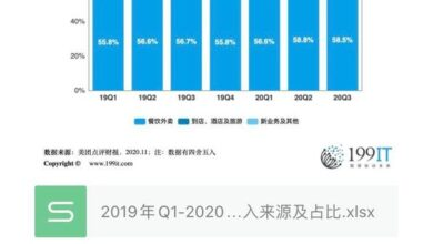 Photo of Revenue sources and proportion of meituan reviews by business from Q1, 2019 to Q3, 2020
