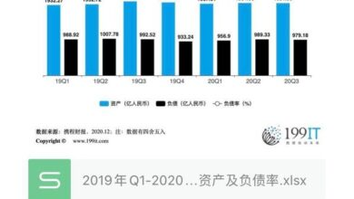 Photo of Assets and liabilities ratio of Ctrip group from Q1, 2019 to Q3, 2020