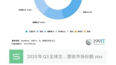 Photo of Q3 revenue market share of global major NAND flash brands in 2020