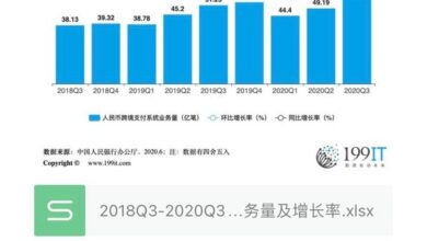 Photo of Business volume and growth rate of cross-border payment system of Bank of China in 2018Q3-2020Q3