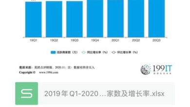 Photo of Number of active merchants and growth rate of Q3 meituan reviews from Q1, 2019 to Q3, 2020