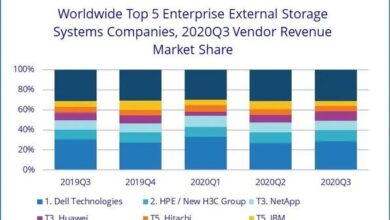 Photo of Q3 global enterprise external OEM storage system market revenue in 2020 is $6.8 billion, down 1.4% year on year From IDC