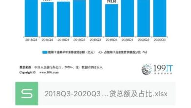 Photo of Total amount and proportion of overdue half year outstanding credit of credit card in China from 2018q3 to 2020q3