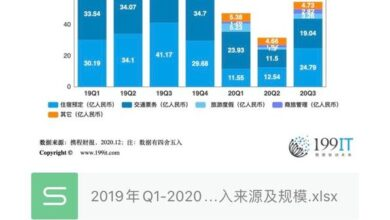 Photo of Revenue sources and scale of Ctrip by business from Q1, 2019 to Q3, 2020