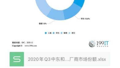 Photo of Q3 market share of major tablet manufacturers in the Middle East and Africa in 2020