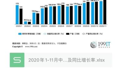 Photo of Production and sales data and year-on-year growth rate of China's passenger car market from January to November 2020