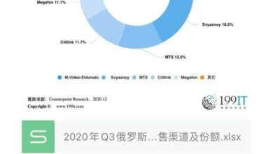Photo of Q3 Russian online smartphone sales channels and share in 2020