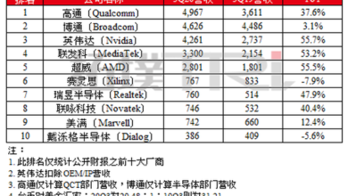 Photo of Top 10 global IC design industry revenue ranking in the third quarter of 2020 From TrendForce