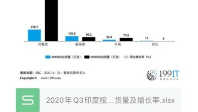 Photo of Q3 India's wearable device shipments by product category and growth rate in 2020