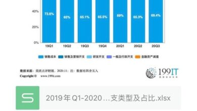 Photo of Types and proportion of cost and expenditure of Q3 meituan review from Q1, 2019 to Q3, 2020