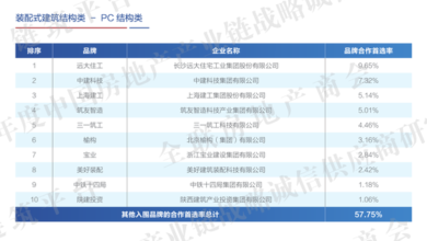 Photo of Research Report on China's real estate industry chain strategic integrity suppliers in 2020