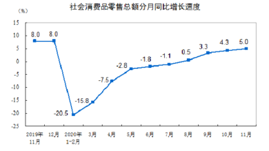 Photo of In November 2020, the total retail sales of consumer goods reached 3951.4 billion yuan, a year-on-year increase of 5.0% From National Bureau of Statistics