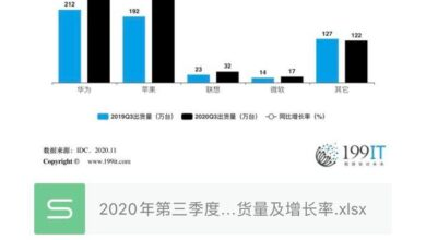 Photo of China's Tablet PC manufacturers' shipment and growth rate in the third quarter of 2020