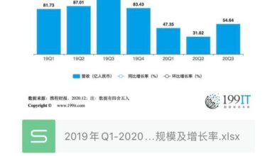 Photo of Revenue scale and growth rate of Ctrip group from Q1, 2019 to Q3, 2020