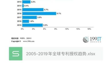 Photo of Global patent licensing trends 2005-2019