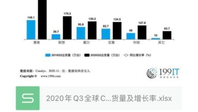 Photo of Q3 global chrome Book Computer shipment and growth rate in 2020