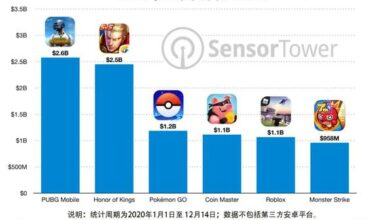 Photo of In 2020, the revenue of five mobile games has exceeded US $1 billion From Sensor Tower