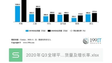 Photo of Q3 global Tablet PC shipment and growth rate in 2020