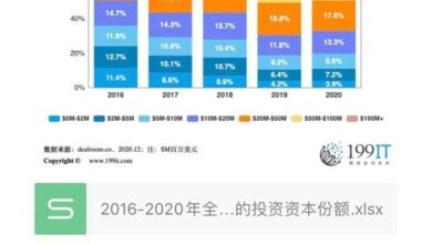 Photo of Share of global investment capital by investment scale, 2016-2020