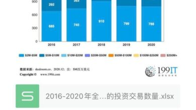 Photo of Number of global investment transactions by investment scale, 2016-2020