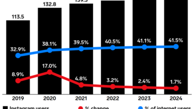 Photo of Instagram users in Western Europe increase by 17.0% in 2020 From eMarketer