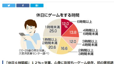 Photo of More than 12% of Japanese addicts spend more than 6 hours a day playing games From Jiulibang Medical Center