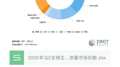 Photo of Q3 global market share of major wearable device manufacturers in 2020