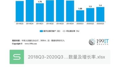Photo of Number and growth rate of new bankcards issued in China from 2018q3 to 2020q3