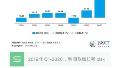 Photo of Q1-2020 Q3 meituan review operating profit and growth rate