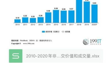 Photo of Transaction value and volume of non traditional investors in 2010-2020