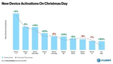 Photo of 90% of smartphones activated on Christmas Day 2020 are iPhones From Flurry Analytics