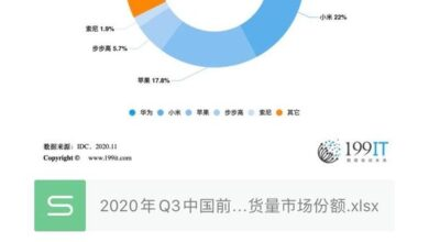 Photo of Q3 market share of China's top five wearable manufacturers in 2020