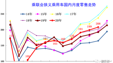 Photo of Analysis on operation characteristics of national passenger car market in November 2020 From China Automobile Circulation Association