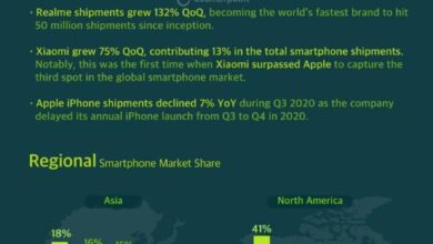 Photo of In the third quarter of 2020, the global smartphone market shipment volume was 366 million, down 4% year on year From Counterpoint