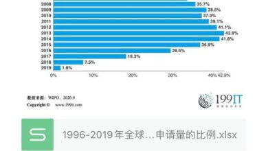Photo of Proportion of global patent applications in 2019-1996