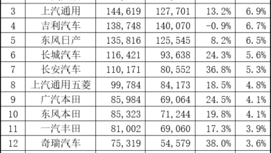 Photo of Retail sales ranking of automobile brands in November 2020 From China Automobile Circulation Association