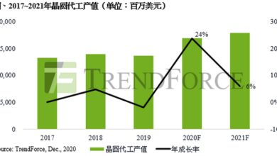 Photo of It is estimated that the global wafer OEM output value will reach 84.6 billion US dollars in 2020, with an annual growth of 23.7% From TrendForce