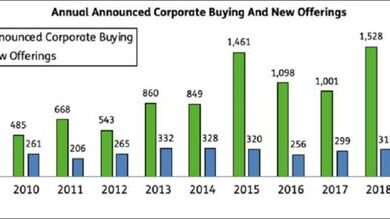 Photo of US listed companies sell more shares than buy back