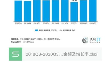 Photo of Transaction amount and growth rate of bank card in China from 2018q3 to 2020q3