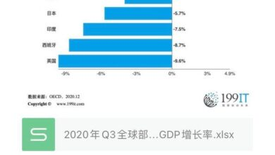 Photo of Q3 GDP growth rate of some countries in the world in 2020