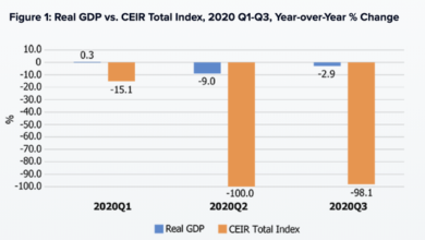 Photo of The total exhibition industry index of the United States in 2020 is 98.1% lower than that of last year From CEIR
