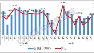 Photo of In November 2020, the total volume of domestic mobile phone market was 29.584 million units, with a year-on-year decrease of 15.1% From China Academy of communications and communications