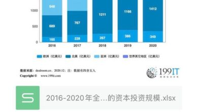 Photo of Global capital investment scale by region, 2016-2020