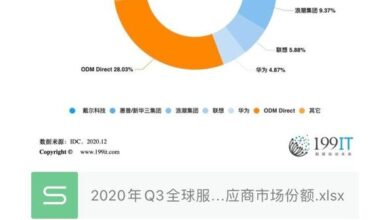 Photo of Q3 global server supplier market share in 2020