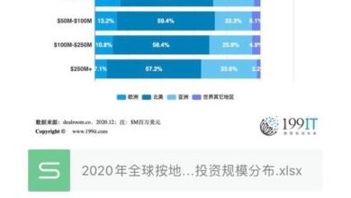 Photo of Distribution of global investment scale by Region in 2020