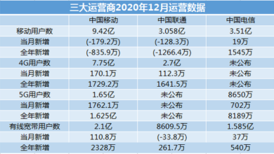 Photo of Data inventory of China's three major operators in 2020: 5g users exceed 250 million