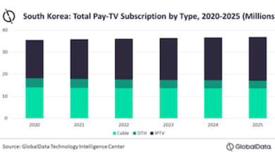 Photo of South Korea's pay TV market is expected to reach 7.2 billion US dollars in 2025 From GlobalData