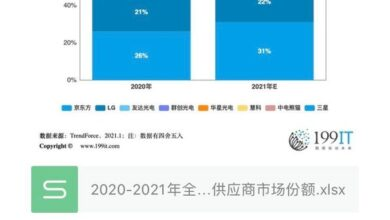 Photo of Market share of major global display panel suppliers in 2020-2021
