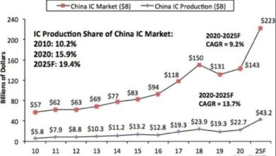 Photo of The output value of semiconductor chips in China will reach 223 billion dollars in 2025. From IC Insights