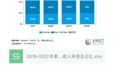 Photo of Source and proportion of Internet TV advertising revenue in the United States from 2019 to 2022